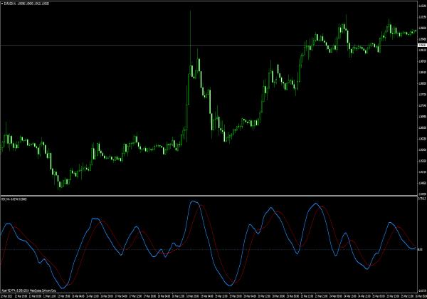 RSX MA Indikator
