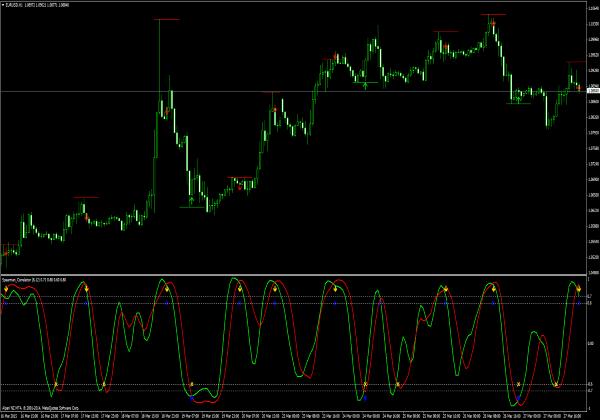 Spearman Korrelation Handelssignale für Forex