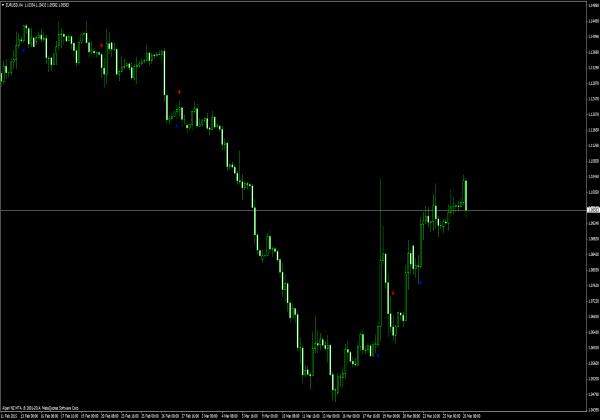 Indikator trend forex