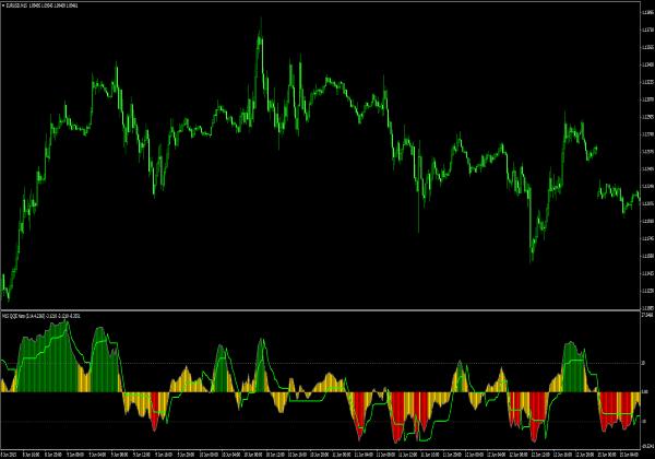 Forex strength histogram 4 indicator