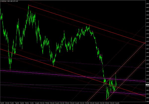 Indikatoren forex trading