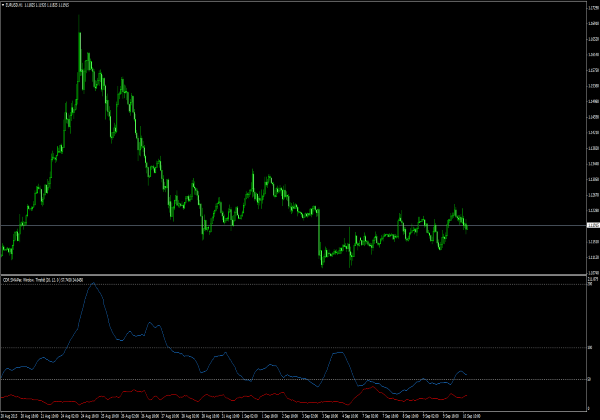 CDR Volatility für MetaTrader 4