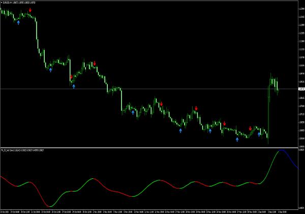 Fourier Extrapolation Indikator für Forex Trading Plattform