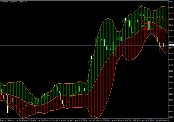 Trading with Bollinger Bands. Bollinger on Bollinger Bands is the only complete guide for how to trade with Bollinger Bands and that fully explains the Methods in detail. To get the most from this service knowledge of Bollinger Bands is highly recommended.