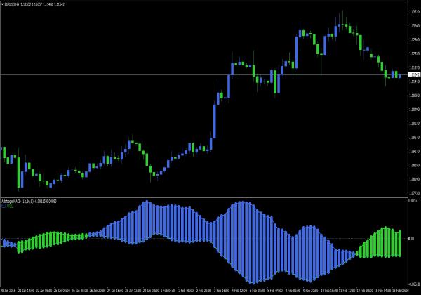 Forex arbitrage indicator mt4