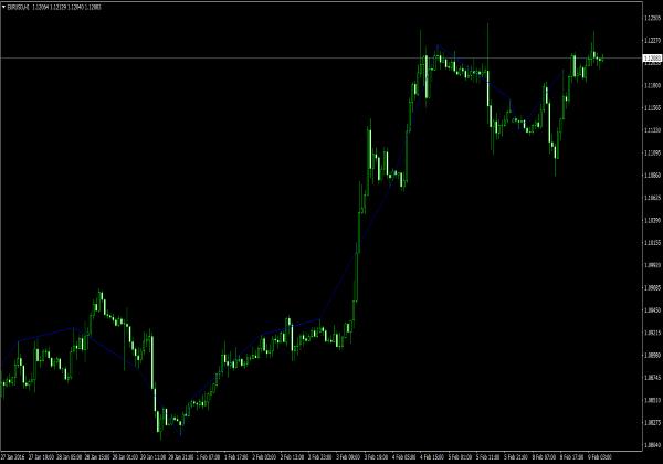 Indicator forex terakurat
