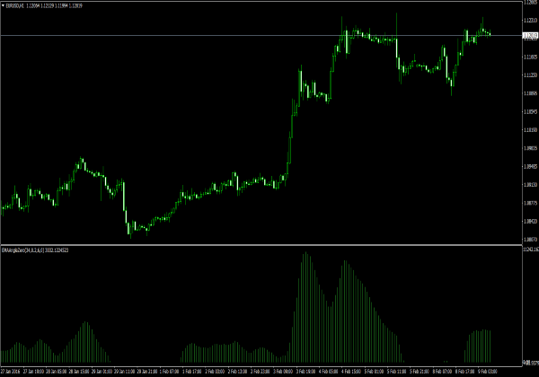 Forex / point zero 4 indicator