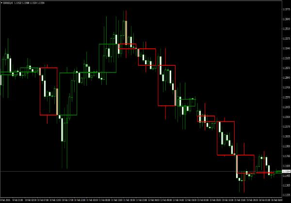 F indikator forex candlestick