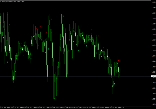 Lwma forex indicator