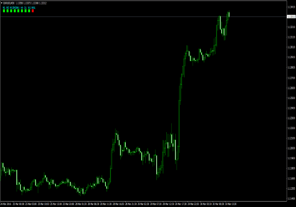 Indikator forex untuk mengetahui trend