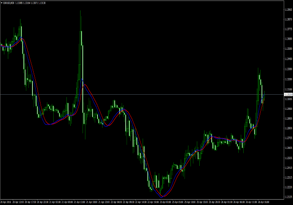 Nov 27, · Trend Trading All Pairs Interactive Trading. The system I use is rather basic, I will post some charts, I use 3 SMA lines, set up as a 30 SMA 50, and , and those help me determine the if we are trending or not, let show you with a couple of charts one showing a trend and one that is not trending.