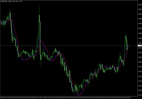 100 Pips Indikator für MetaTrader Trading