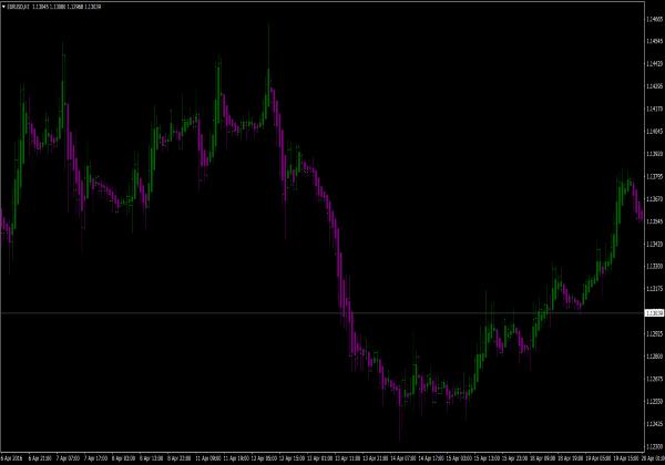 Forex trend indikatoren
