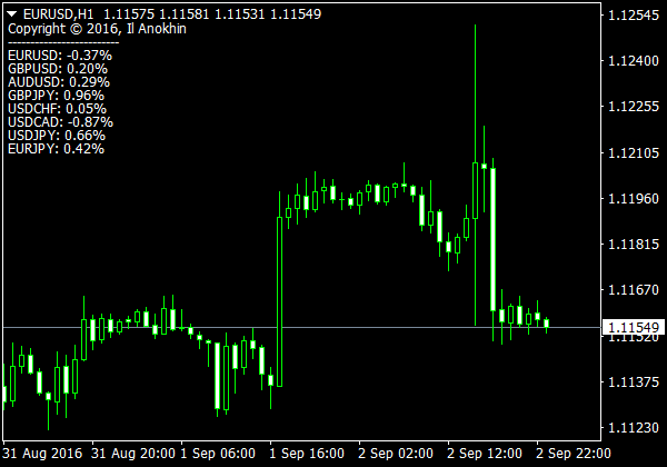 Binary option trading courses