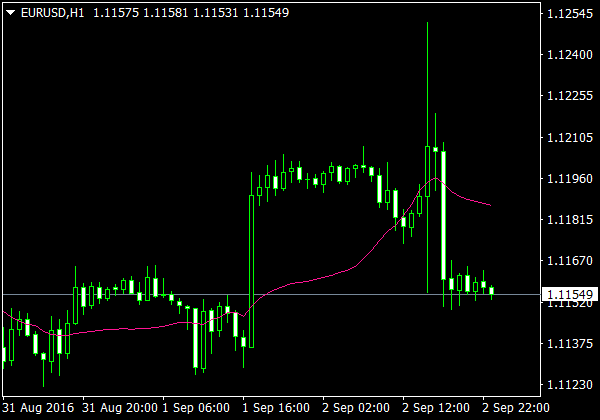 Volume Weighted MA