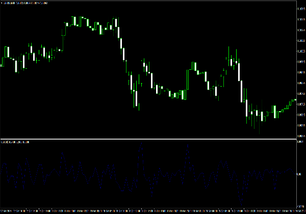 Current and Accumulative Swing Index für MetaTrader 4