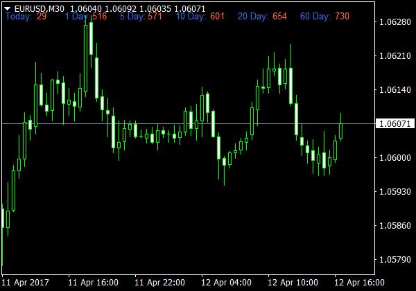 Average Daily Range für MT4