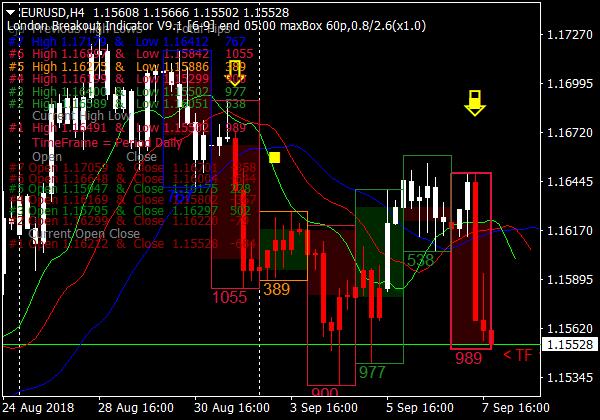 Forex Breakout Handelssystem für MT4