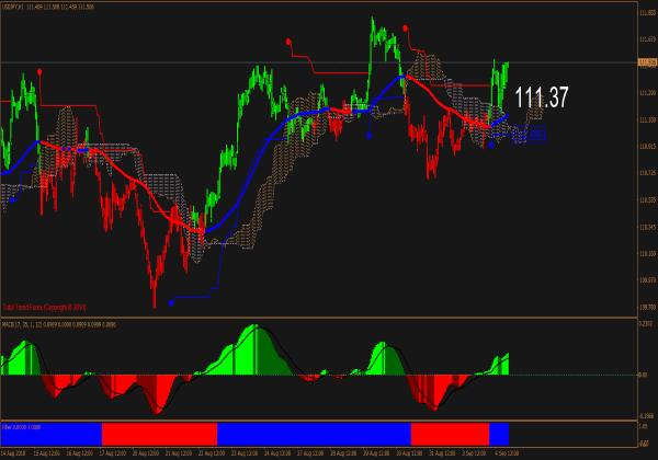 Gurusomu Trading System für MetaTrader 4