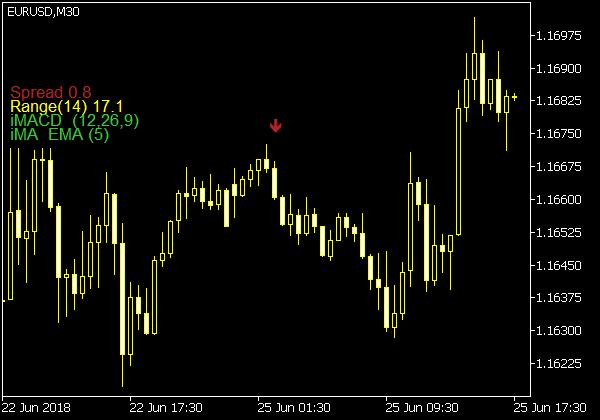 Mt5 Indikatoren
