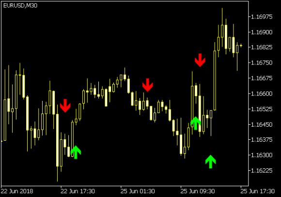Hi Lo Indikator • Forex MT4 Indikatoren • MQ4 & EX4 • MetaTrader 4