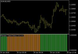 Precision Trend (Histo) Indikator