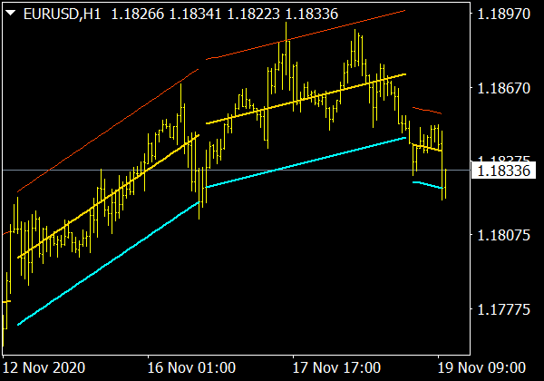 Trend Channel (Kanal) Indikator  für Forex Trading