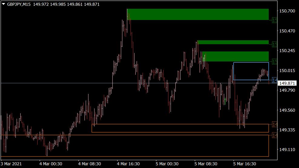 Advanced Supply Demand Indikator für MT4