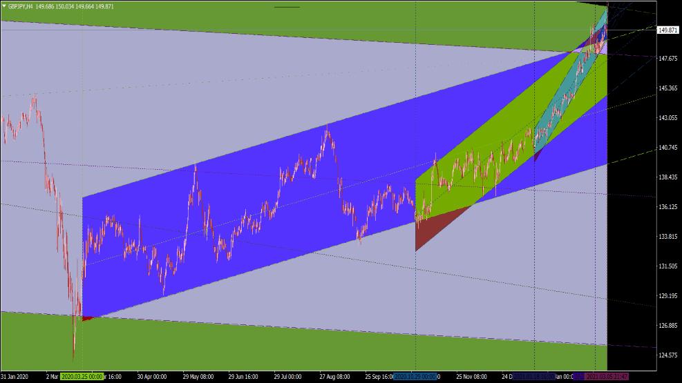 Automatischer Trendkanal Indikator für MT4