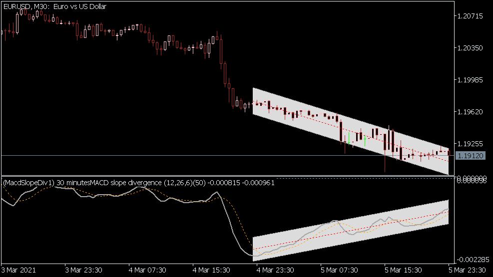 MACD Slope Divergence Indikator für MT5