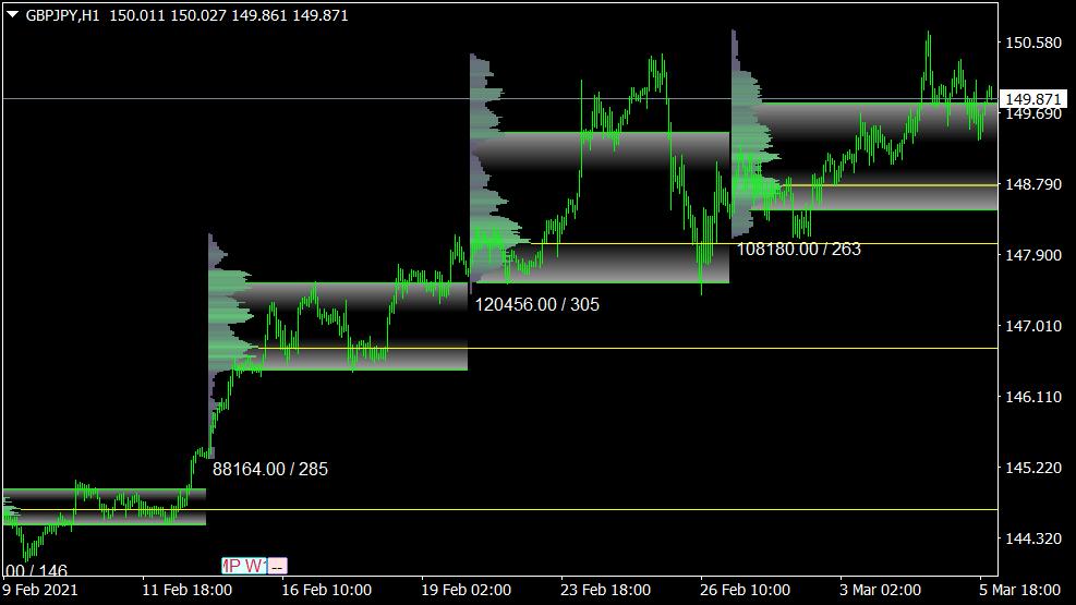 Market Volume Profile Indikator