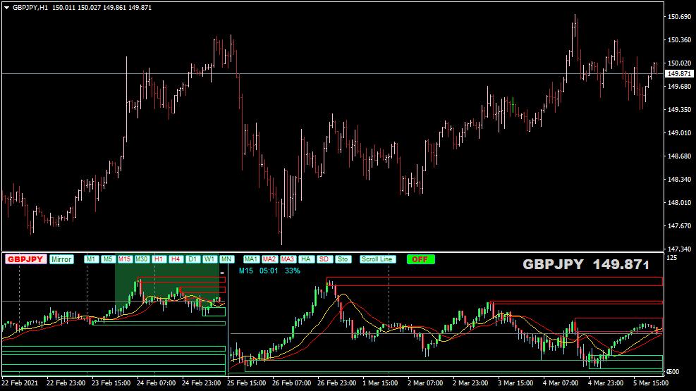Mini Chart Indikator für MT4