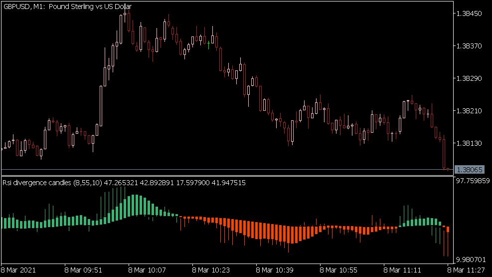 RSI Divergence Candles Indikator für MT5