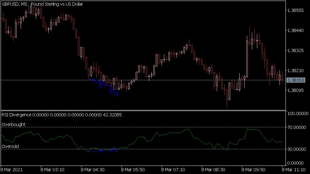 RSI Divergence Indikator für MT5