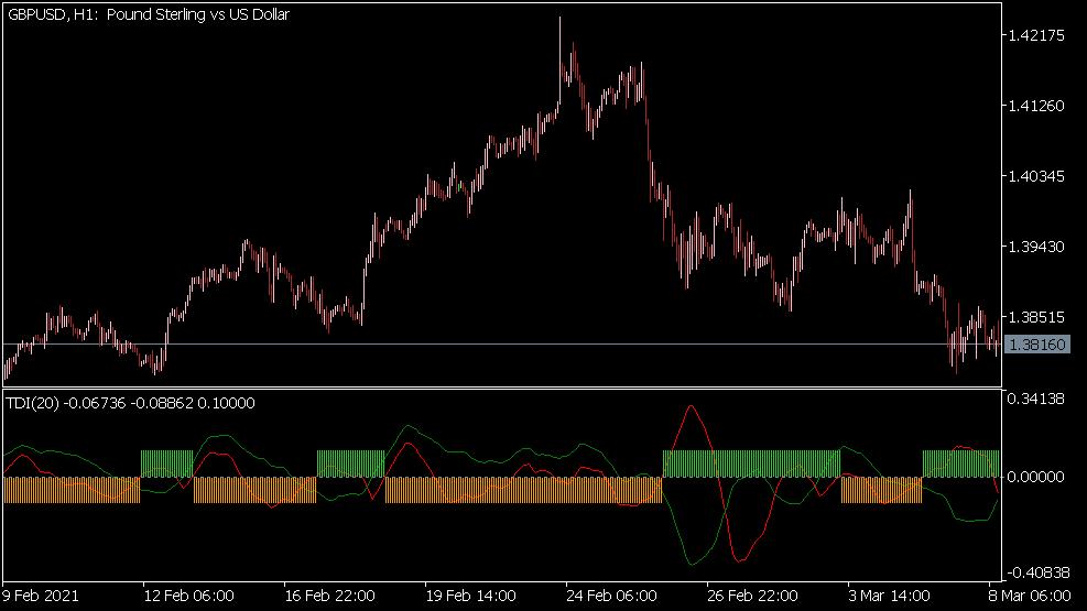 Trend Detection Index (TDI) Indikator