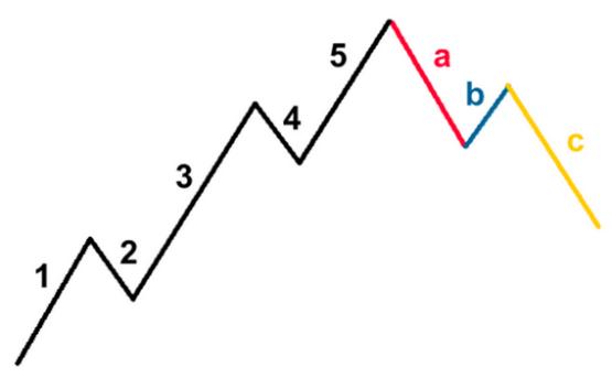 ABC-Muster bei Elliot-Wellen