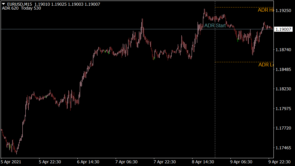 ADR High Low Indikator für MT4