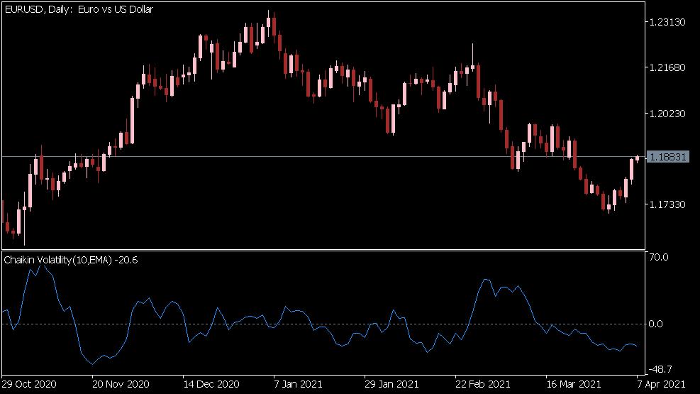 Chaikin Volatilität Indikator