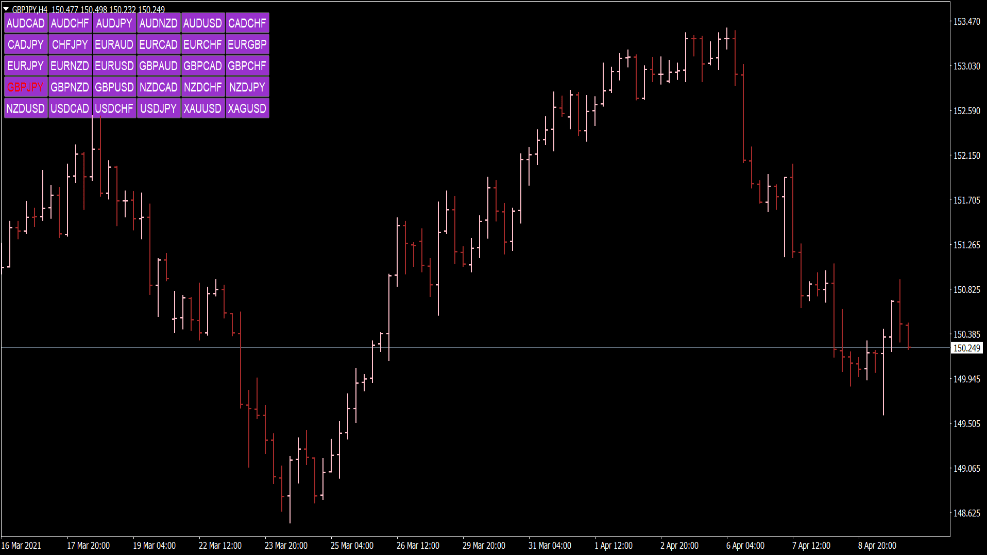 Chart Symbol Changer Indikator für MT4