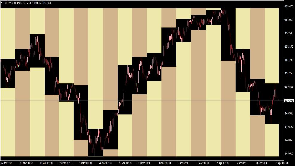 Column Chart Indikator für MT4