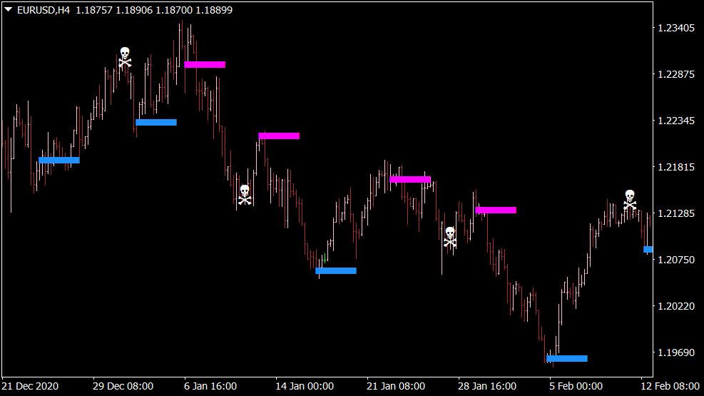 Hidden Zig Zag Indikator für MT4