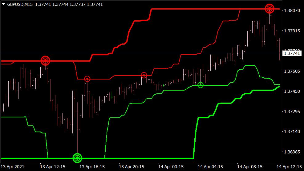Konsolidierungsindikator für MT4