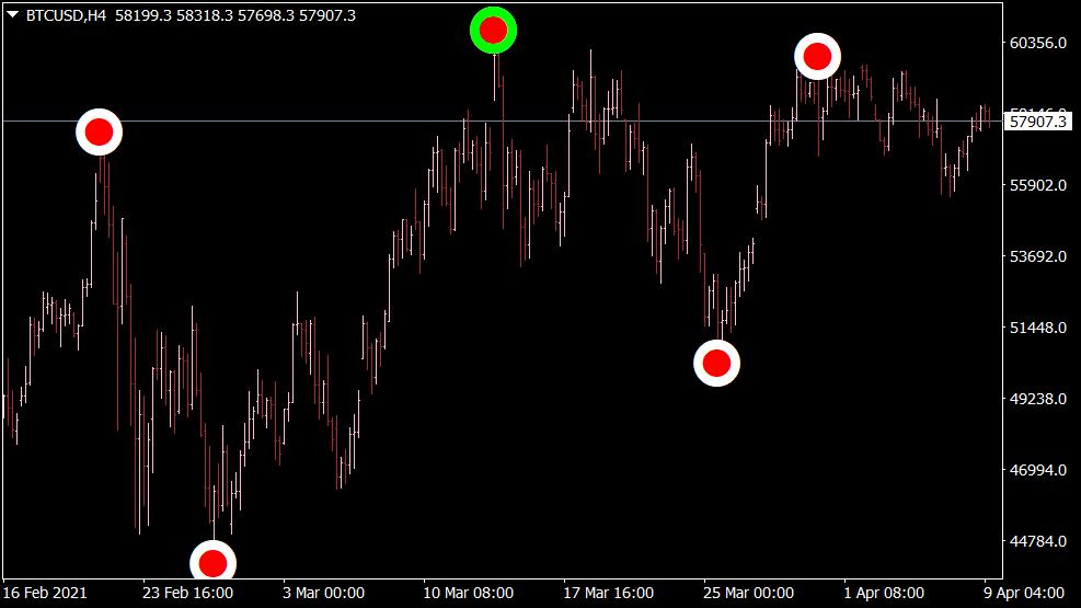 Semafor Indikator für MT4