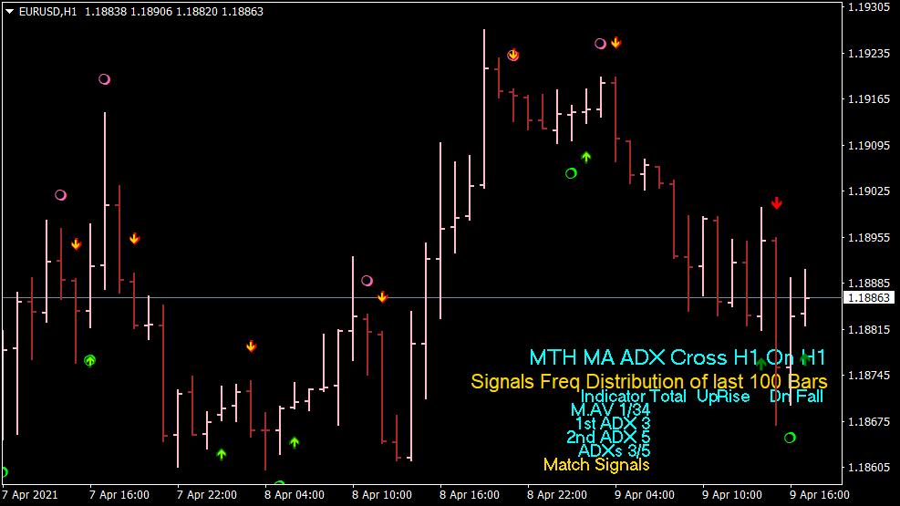 SMA ADX Cross Arrow Indikator