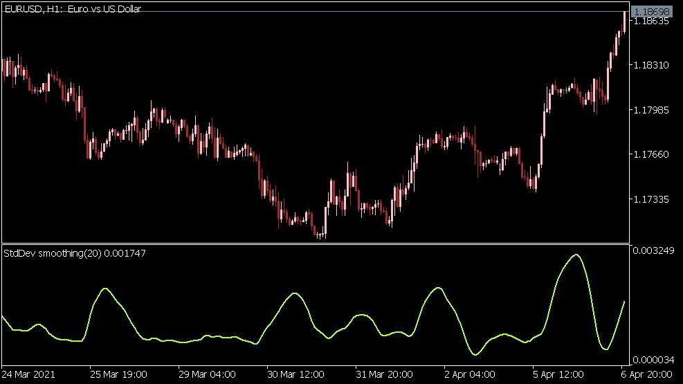 Standardabweichung Indikator