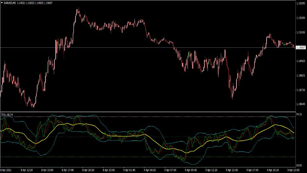 TDI Plus Indikator für MT4