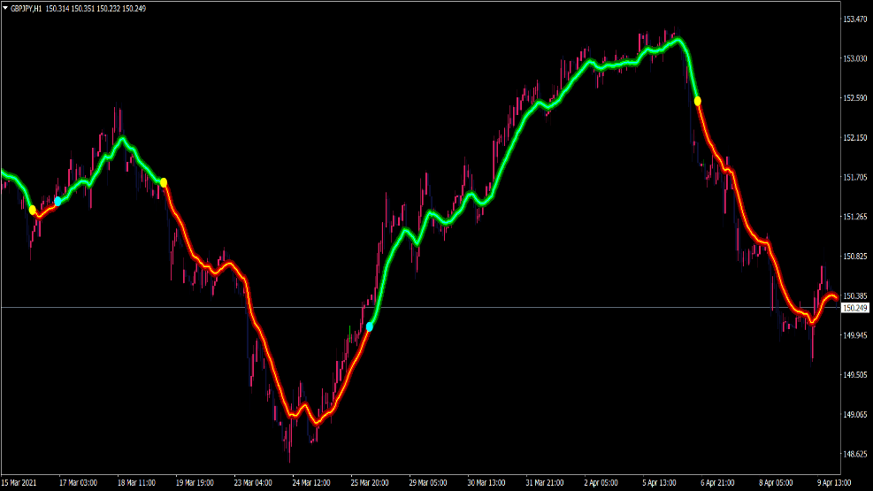Trendfolgeindikator für MT4