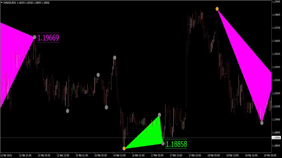 Triangle Breakout Indikator für MT4