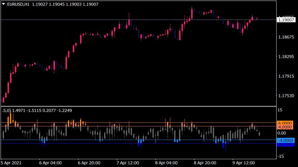 Value Charts Indikator