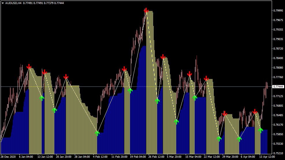 Zigzag Buy Sell Indikator für MT4